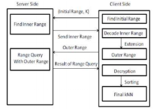 Fig. 1: working of RASP with kNN and Range query